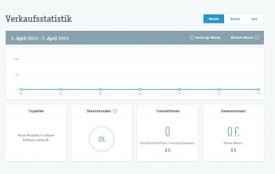 iZettle-Statistik-Online